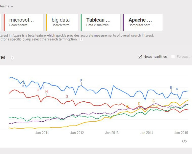 Excel, Big Data, and Google Trends:  What's Going On?