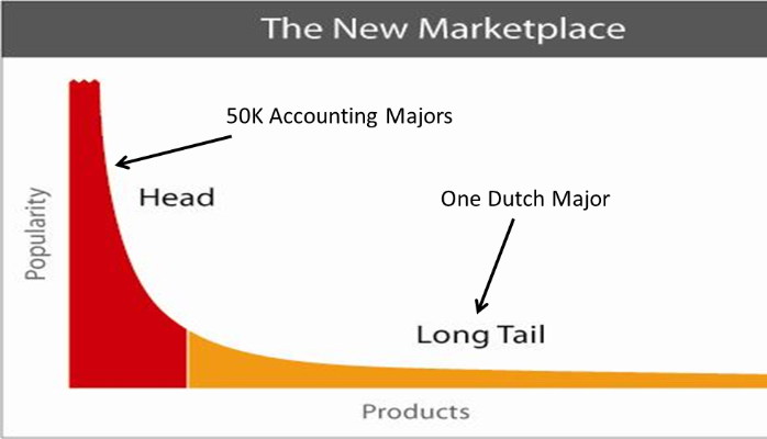 In Defense of Long Tail Majors