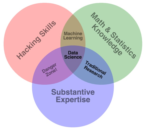 drew-conway-data-science-venn-diagram